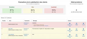 Module Satisfaction client Administration LoyalAction